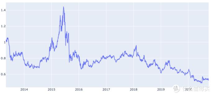 上证能源指数 近7年来回报率