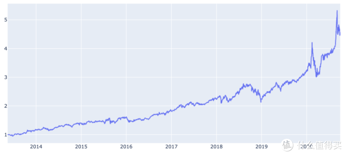 纳斯达克指数 近7年来回报率