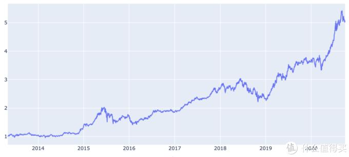 易方达中小盘 近7年来回报率