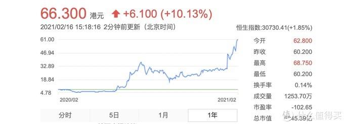 vivo S9曝光;恒大汽车股价涨超10%;小米发力全屋智能