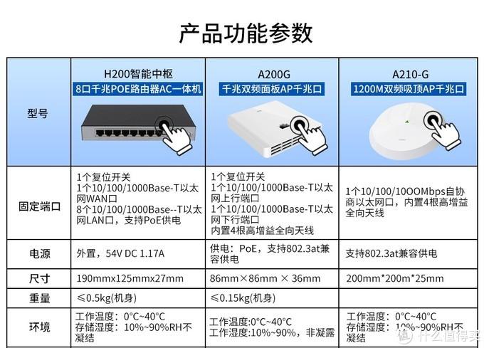 没用H200是因为当时H8套装没啥性价比。现在看看,似乎是更好地选择。A210G太猛,有点后悔,主要是电量问题。