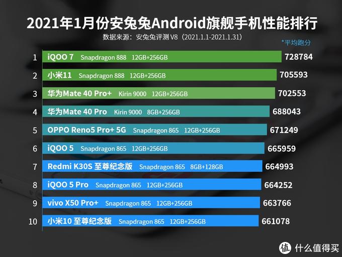 两大手笔:iQOO7+vivo X60 Pro+,击败小米,风头尽出!