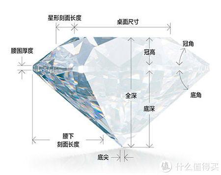 钻石挑选干货,一文全掌握(值得收藏),含各类钻石处理工艺分析,堪称典藏级钻石选购干货