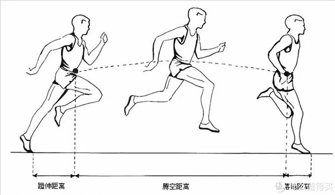 起跑线17期:2021定个小目标,先学会正确的跑步姿势!(建议收藏)