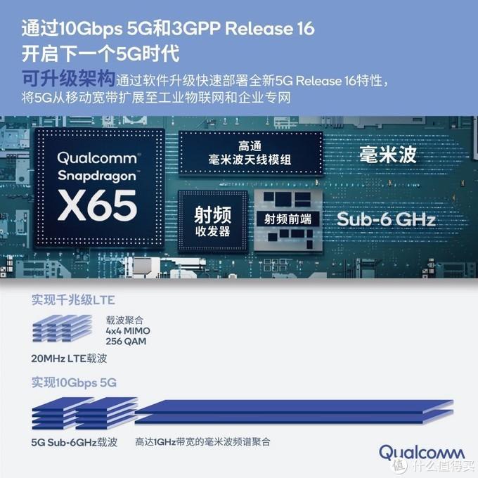 骁龙X65 5G调制解调器及射频系统的关键创新