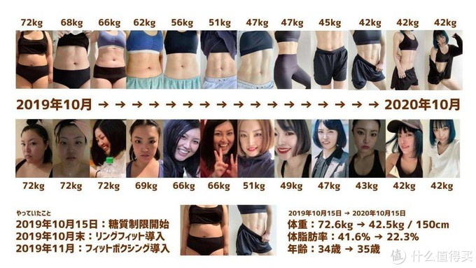 每逢佳节胖三斤 开春减肥项目和运动装推荐