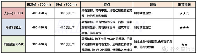 从VSOP、XO到Extra,一文读懂干邑白兰地