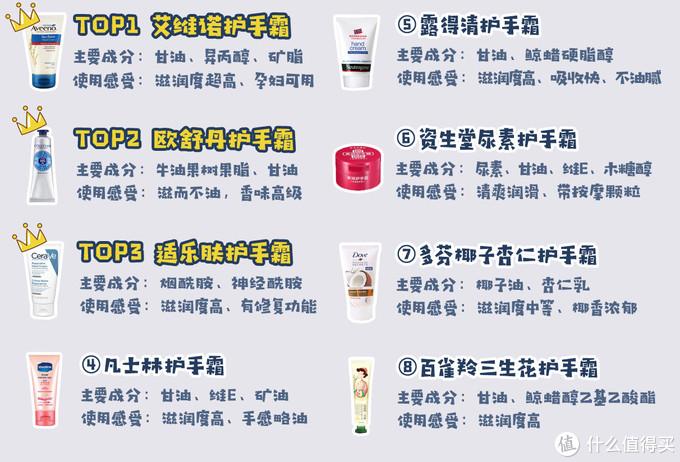平价巨好用的8款护手霜推荐,告别粗糙干柴手(成分分析+使用感受)
