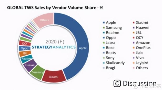 2020年TWS市场份额,数据来源:Strategy Analytics