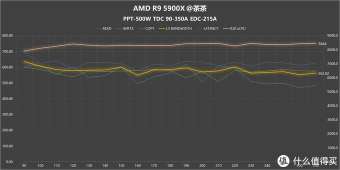 【茶言观色】L3该多快?我烦死了,AMD PBO参数测试报告