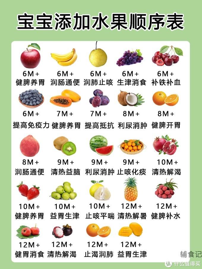 宝宝按月龄添加水果顺序表