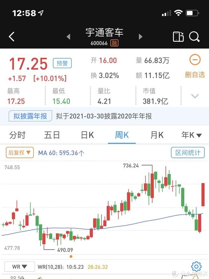 2021年2月19日股票市场日常