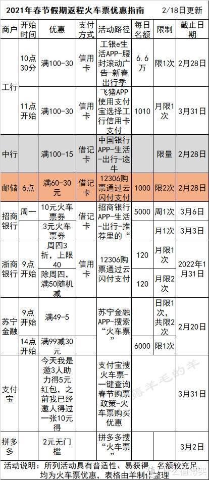 2月20号周六:工行永辉60-30、建行10元观影、邮储苏宁易购/屈臣氏/美团外卖五折等