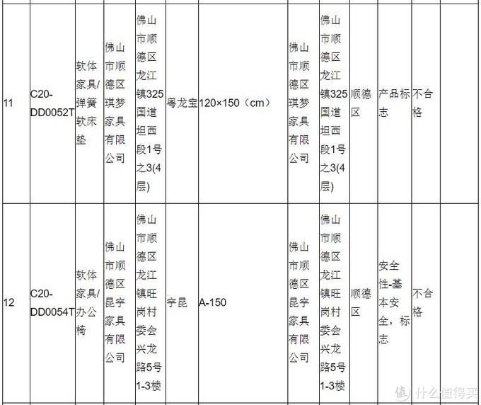 广东佛山市场监管局报告抽检结果:不合格产品发现率8.5!