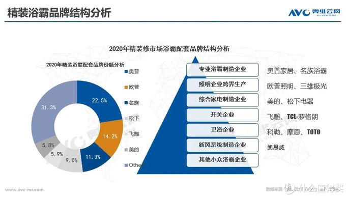 小家电也有大市场,精装浴霸2021-22年规模配套超700万