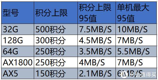 本表纯经验总结,有同学说64G设备最高225,其实64G的设备最近二天才由225调整到250, 京东说了算