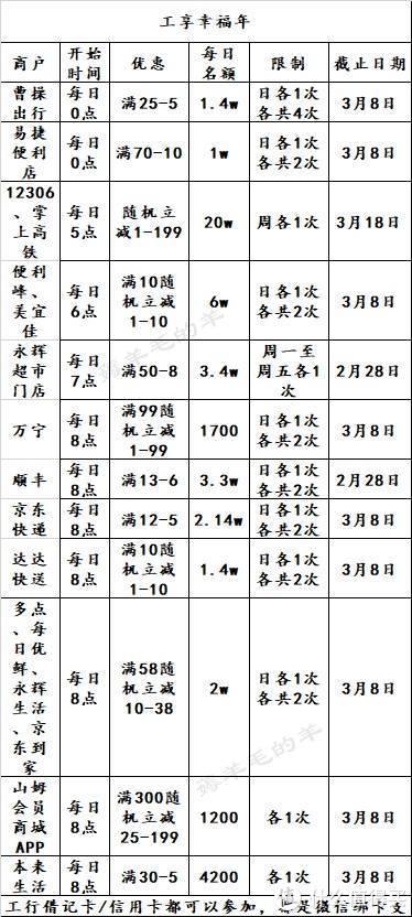 2月21号周日:邮储苏宁易购/本来生活五折,民生五折抢券等