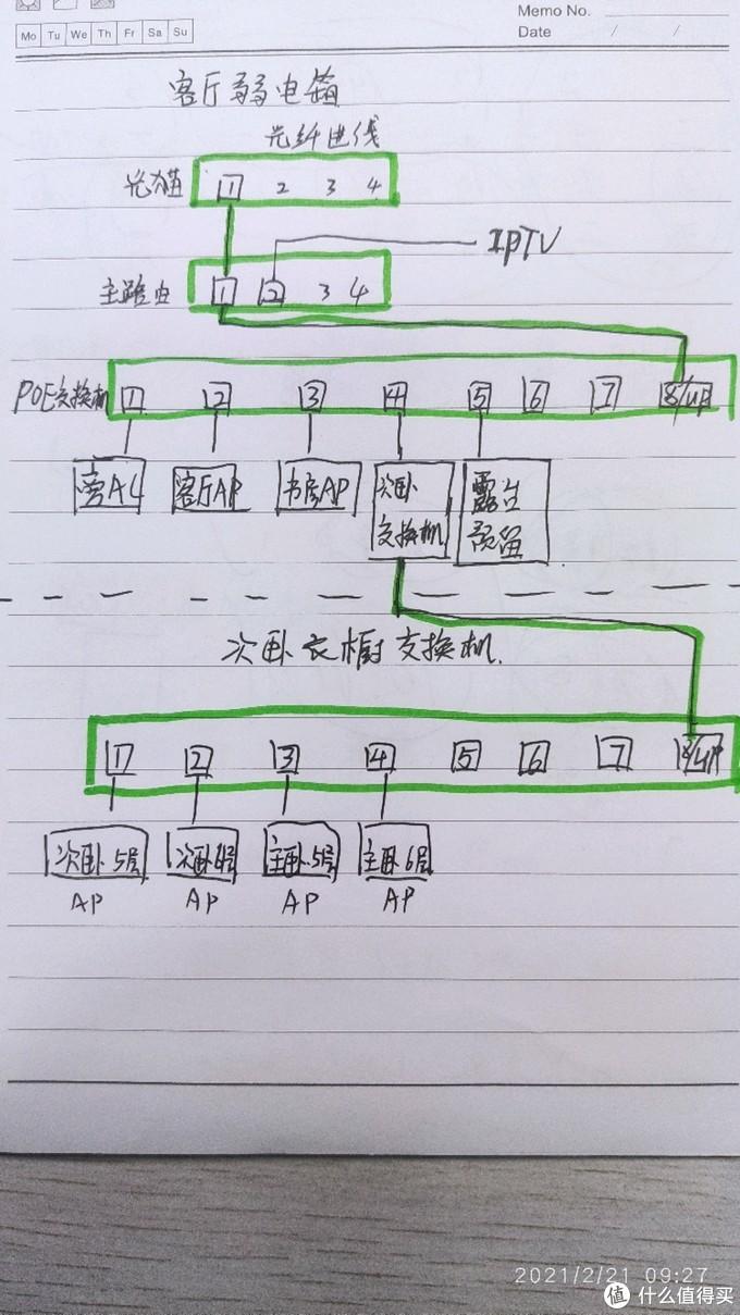 网络拓扑图,交换机均为标准poe交换机,AP均为poe供电,免去部分网络位置没有供电的烦恼