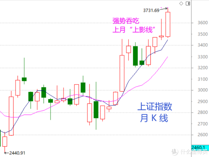 股市周总结:春节前后的盘面特征(含视频版)