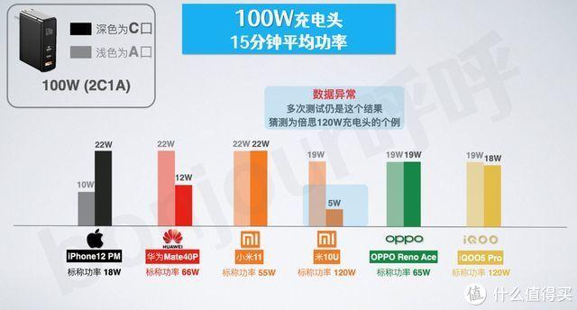 充电头大盘点丨厂家标称的充电功率可信吗?如何正确选择充电头?