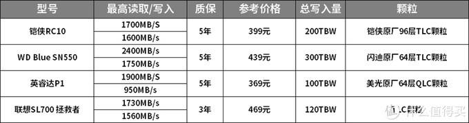高性价比固态硬盘选哪家?4款500GB NVMe SSD横评