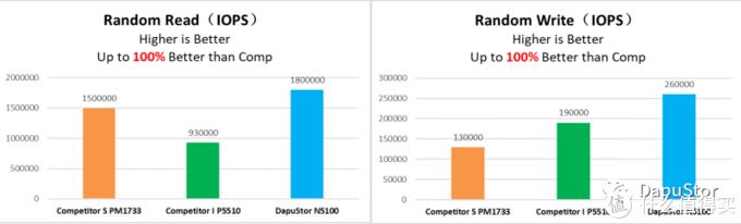 DapuStor发布10GB/s企业级固态硬盘Nida5