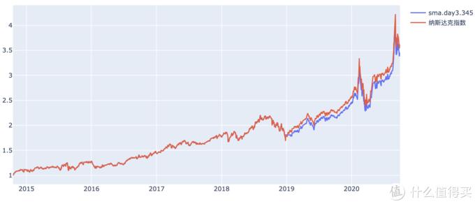 纳斯达克指数 连续3日击穿345日均线回报率