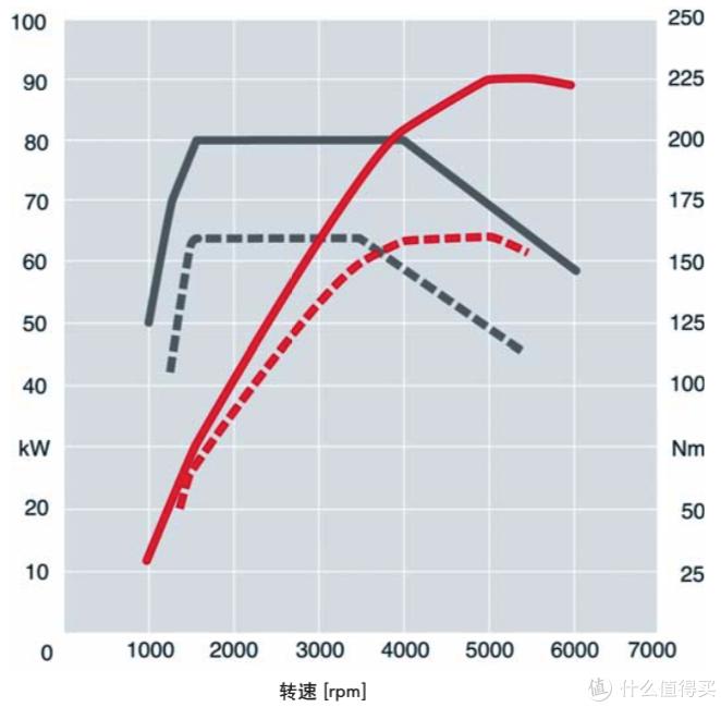红色实线:功率曲线;  灰色实线:扭矩曲线