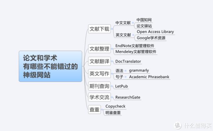 13个学术和论文神级网站, 考试学习研究必备