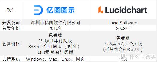 综合绘图软件测评第二弹 | 国外顶流Lucidchart VS 国产精品 亿图图示,哪个更好用?