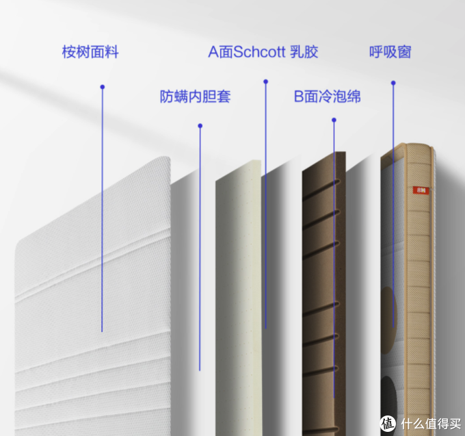 小米有品发布8H桉新抗菌天然乳胶床垫M1 Ace,桉树纤维面料,Schcott乳胶工艺