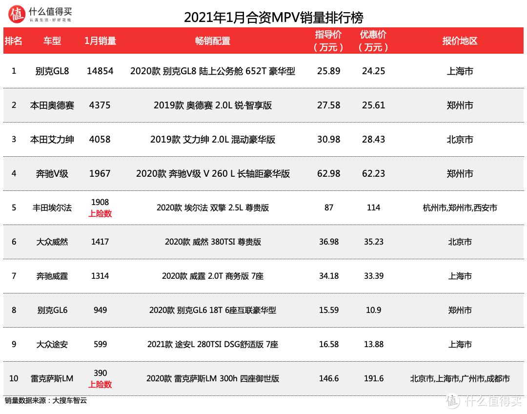 车榜单:2021年1月MPV销量排行榜 犹如一潭死水