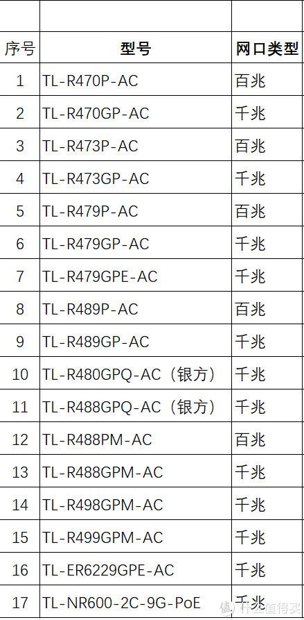 TP-LINK的POE·AC一体路由器选购指南
