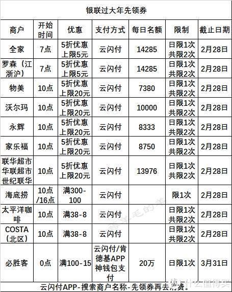 2月25号周四:邮储美团外卖20-10、翼支付沃尔玛永辉等60-15等