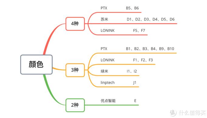 米家设备大全——开关面板篇。单火&零火、连接、负载、多平台…统统都有