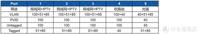 交换机端口的VLAN规划
