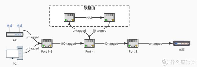 上网数据链路