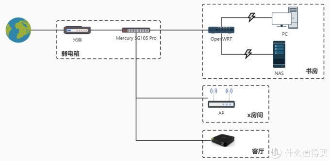 PC与NAS之间为2万兆局域网,其他为千兆局域网