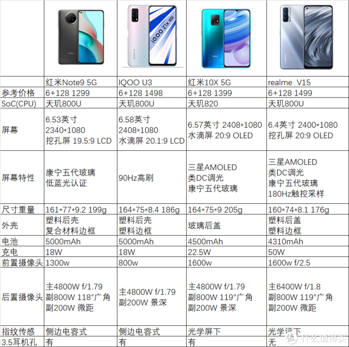 天玑800U和天玑820平台推荐这4款手机