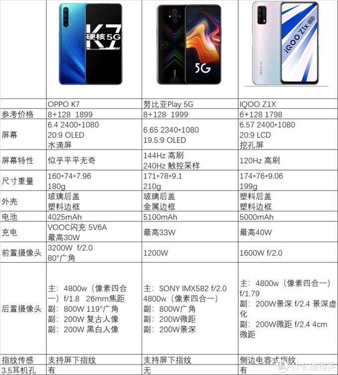 骁龙765G平台手机这个价位主推这三款