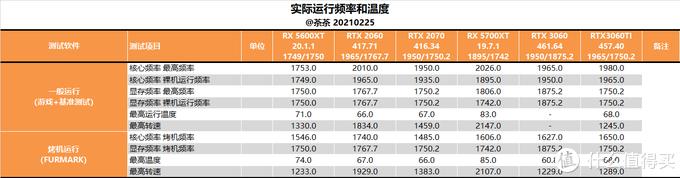 【茶茶】超大显存甜品卡?微星RTX 3060魔龙测试报告