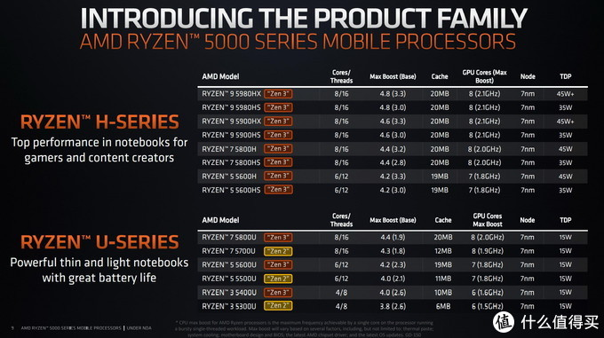 3699起的Zen 3锐龙本香不香?2021款惠普战66四代锐龙版性能首发实测