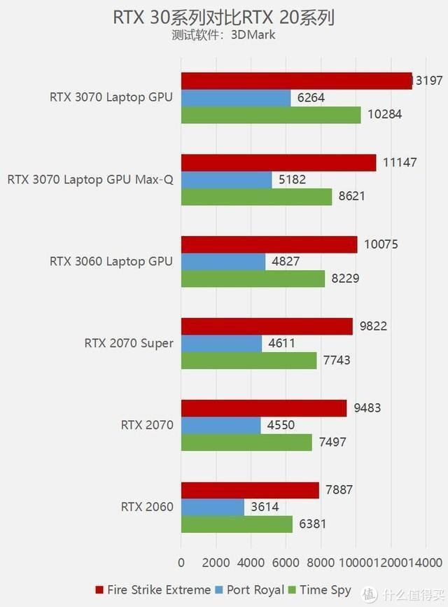结合一张RTX20、30系主流移动版GPU的跑分参考(注意得分部分我这台机器的要明显高一些)