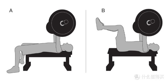 该研究比较了双脚在地上vs悬空的卧推方式。
