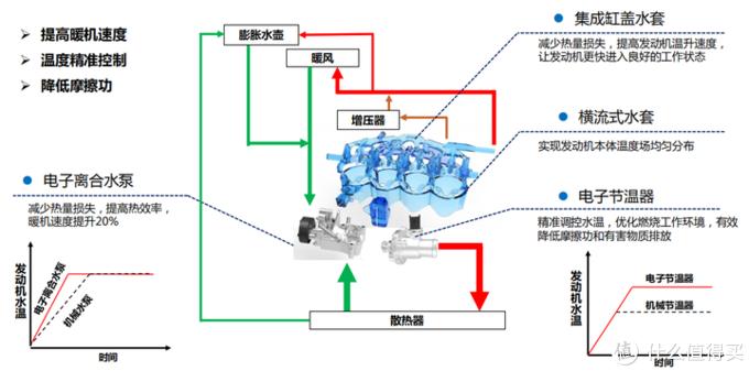自主理工男的Show Time - 瑞虎8 PLUS动力系统详测
