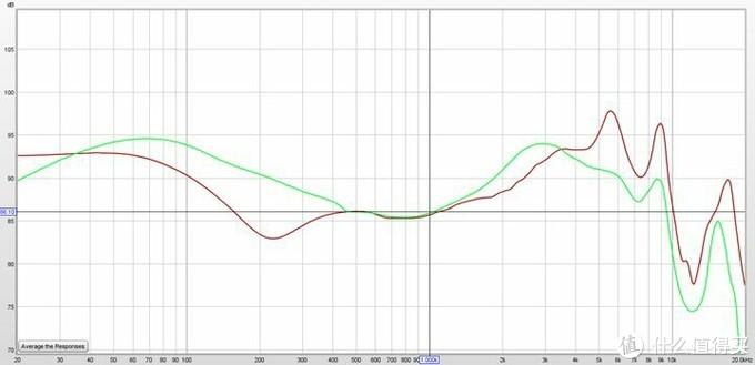 红线为OPPO ENCO X,绿色为freebuds pro(图来自鬼斧神工)