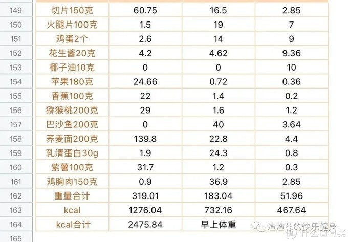 (老丛的碳循环:高碳饮食记录)