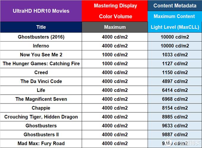 不同HDR影片的最大内容亮度不同