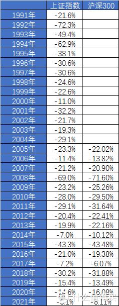 【定投君说基金】今年跌幅处于历史的什么水平?
