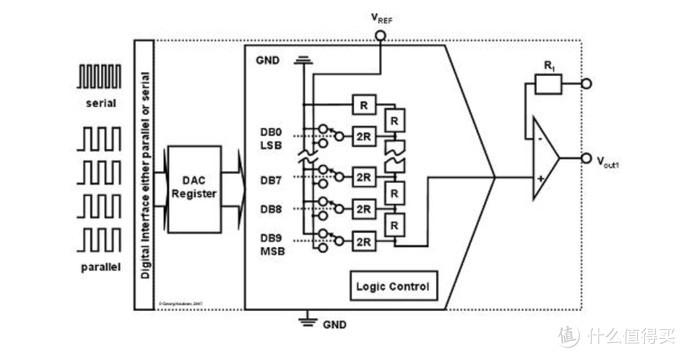 电压输出 R2R 架构